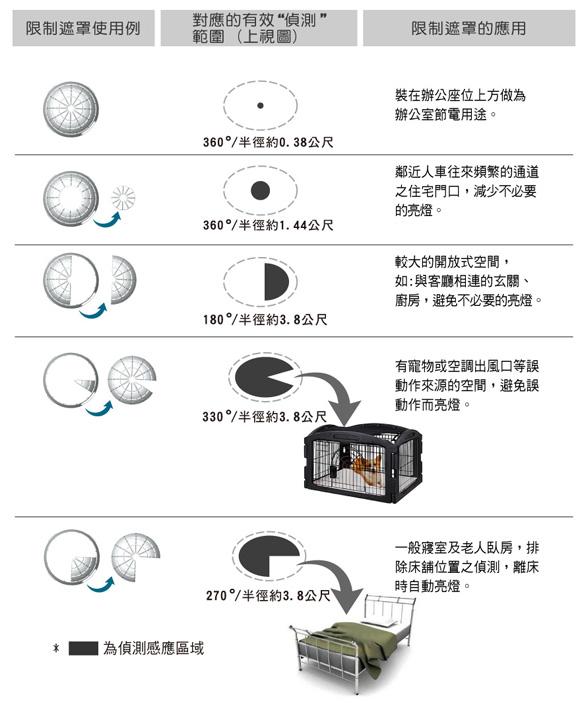 权信-防盗侦测/灯控开关/感应器/感应灯/led灯